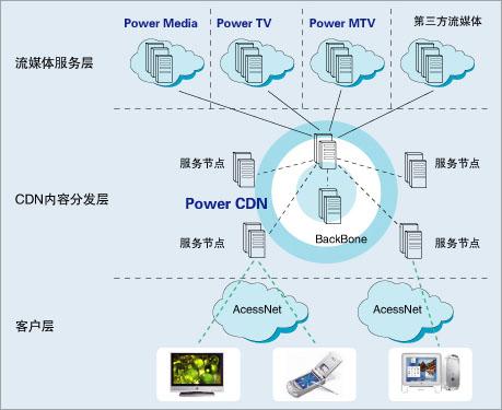 系统采用集中式管理,分布式服务的平台结构